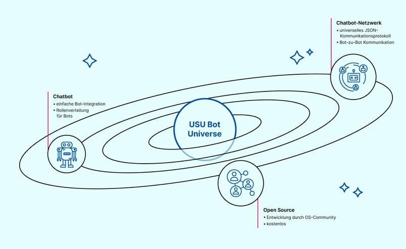 2021-09-28_km_usu-bot-universe_de