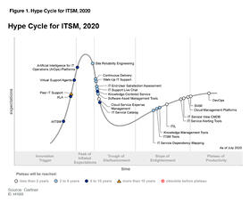 gartner-hype-cycle-cover-500x500px
